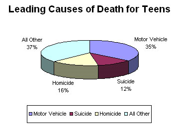 Leading Cause of Death for Teens